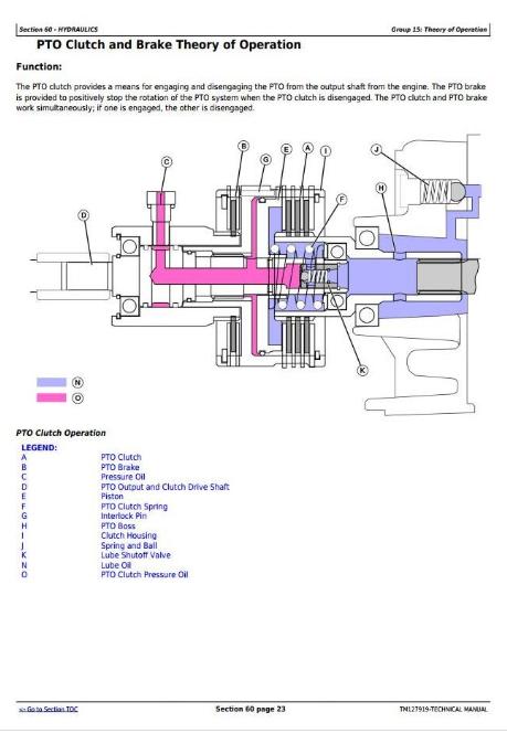 John Deere Compact Utility Tractors Models 3032E, 3036E, 3038E Service  Technical Manual (TM127919) | A++ Repair Manual StoreA++ Repair Manual Store